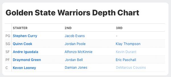 warriors2019-2020depthchart
